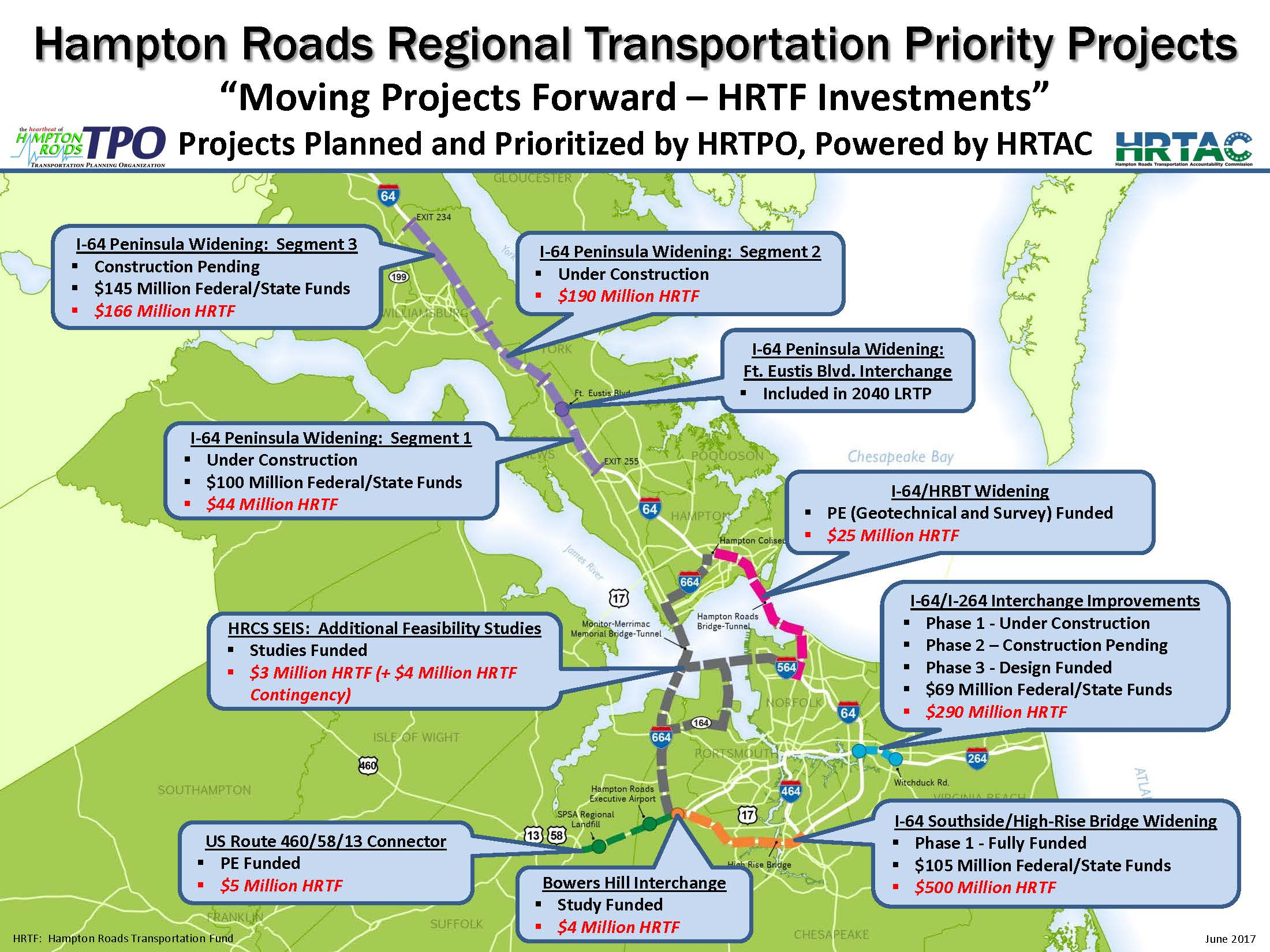 Regional Priority Projects
